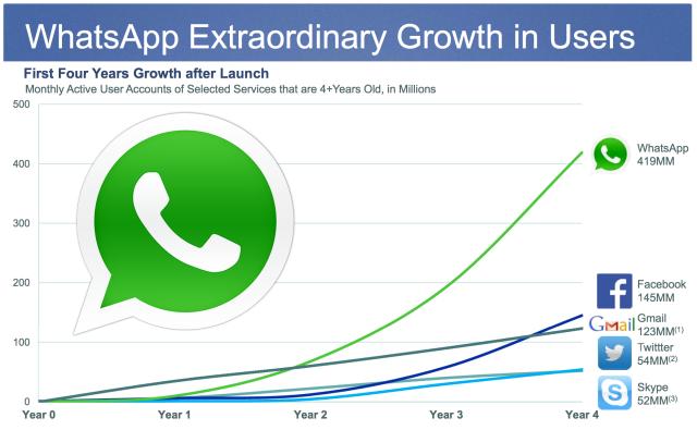 Evolution WhatsApp Skype Facebook Gmail