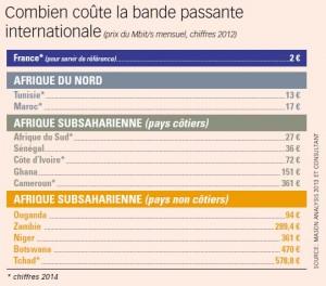 cout-bande-passante-internationale-2012