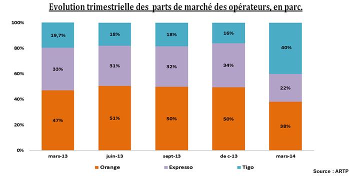 ARTP Rapport T1-2014 - 1