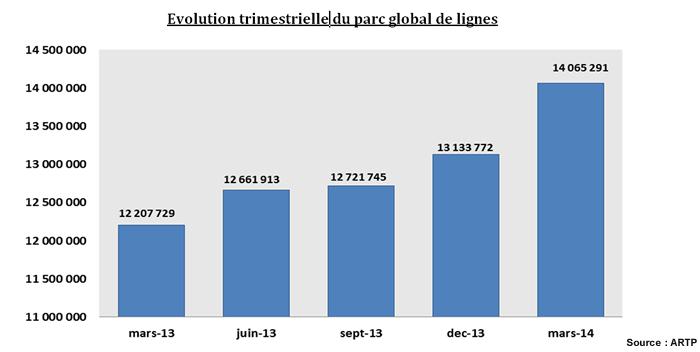 ARTP Rapport T1-2014 - 3