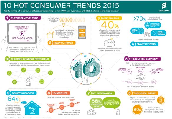 Ericsson-Tendances-2015-Infographie